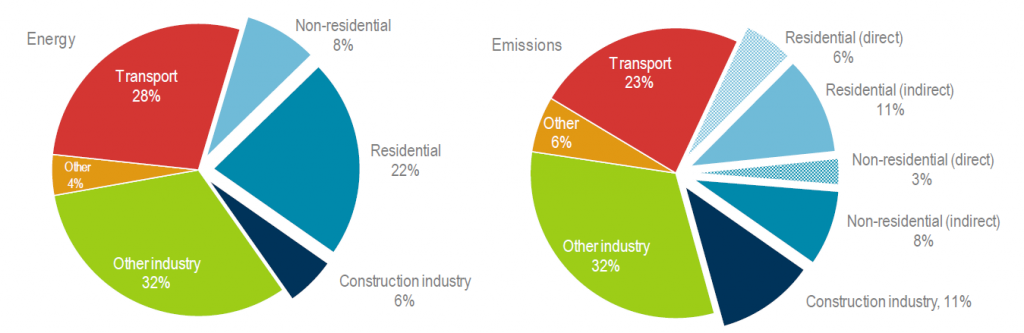 Figure 1: Global share of building and construction in ENERGY and EMISSIONS, 2017 Source: IEA & UNEP (2018)
