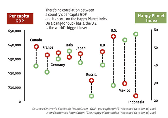 Figure 1: Correlation between country's per capita GDP and Happy Planet Index