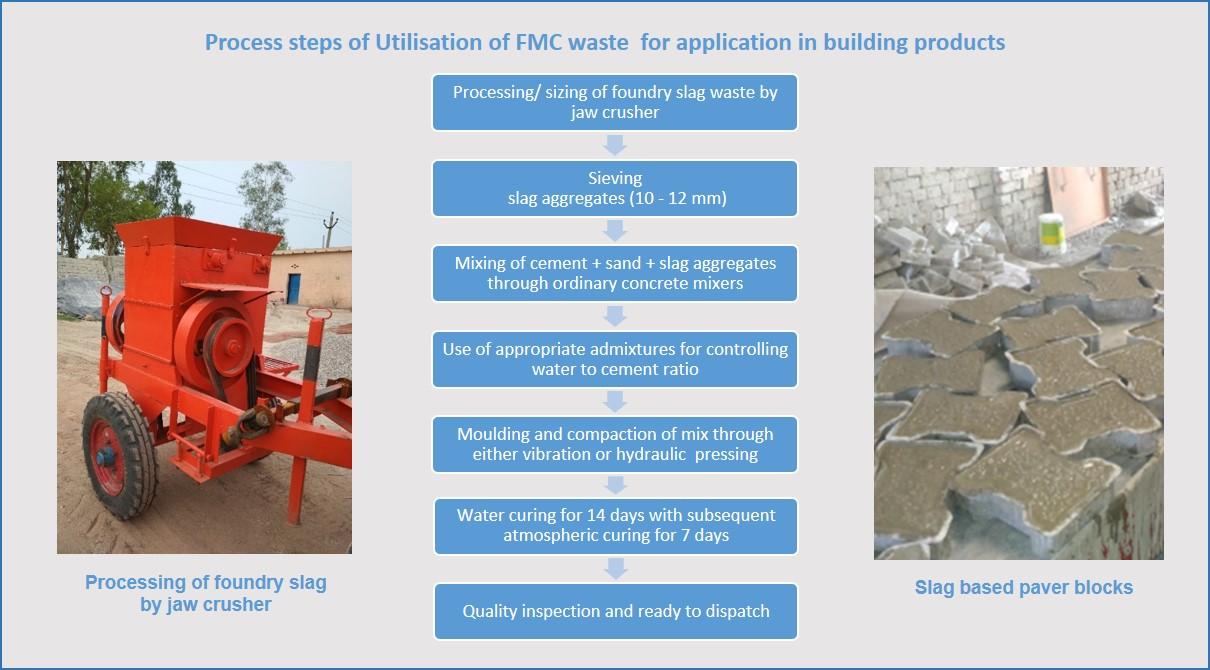 Waste Utlisation