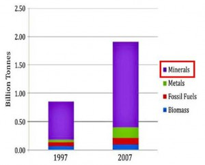 Figure 2: Raw Material Consumption by the Construction sector in India. Source: IFEU